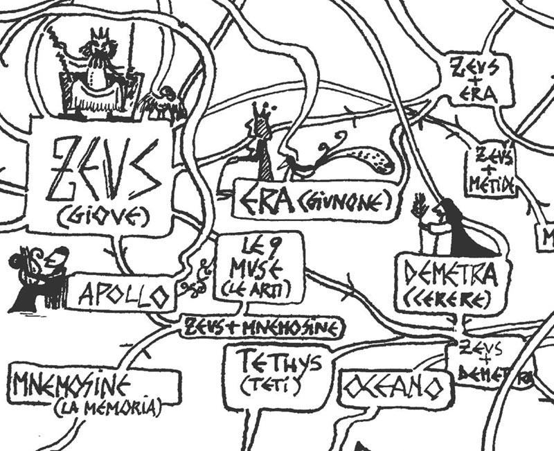 Un dettaglio del geniale albero genealogico degli dei di Riccardo Massagli